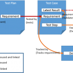 Managing test data in DOORS Next Generation