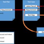 Managing test data in DOORS Next Generation