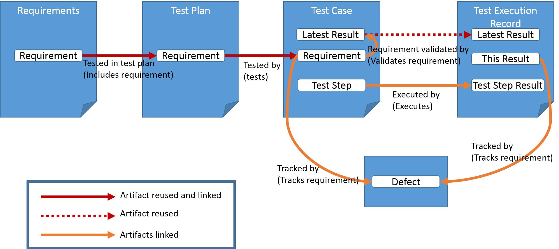 DNGTestDataModel  sc 1 st  Hazelu0027s & Managing test data in DOORS Next Generation u2013 Hazelu0027s u0027blog
